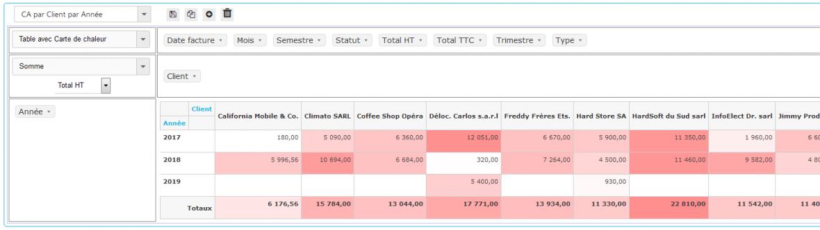 Pivot Reports - Tables avec carte de chaleur