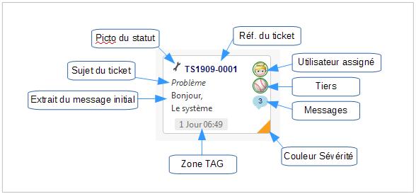 KanTickets - Fiche Kanban d'un Ticket
